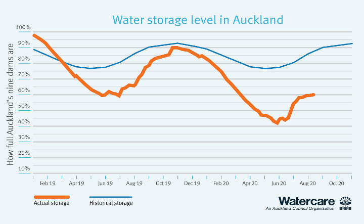 water storage levels in Auckland 10th August