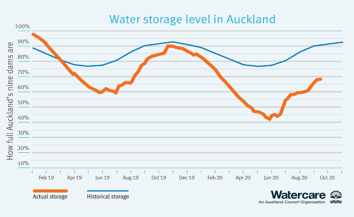 Total water storage level across our dams