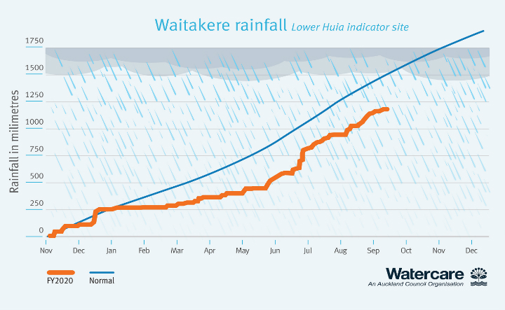 Waitakere rainfall from November 2019 to date