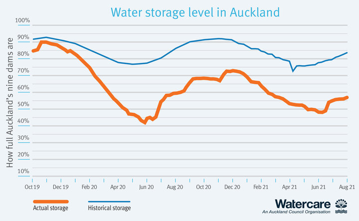 Graph showing Auckland's current water storage level versus historical