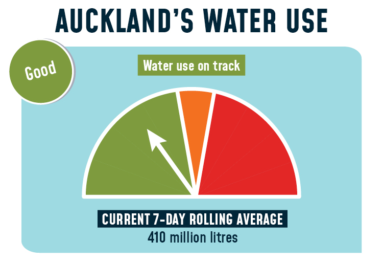 Auckland water usage level